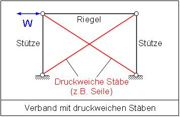 Aussteifungselemente verb nde 1 for Aussteifung stahlbau