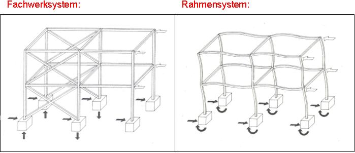 Verschiedene aussteifungssysteme for Aussteifung stahlbau