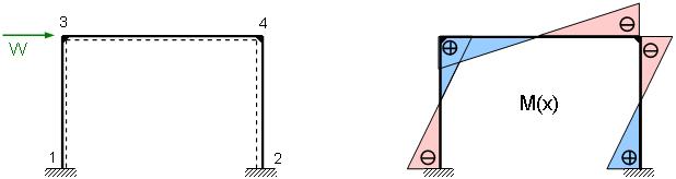 Aussteifungselemente rahmen for Rahmen berechnen statik